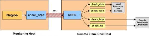 NRPE Funktionsprinzip